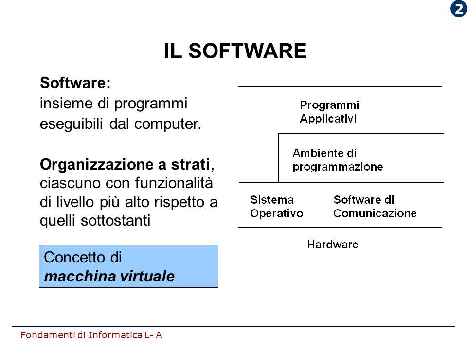 IL SOFTWARE Software: insieme di programmi eseguibili dal computer.
