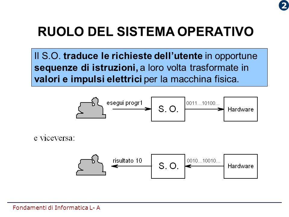 RUOLO DEL SISTEMA OPERATIVO
