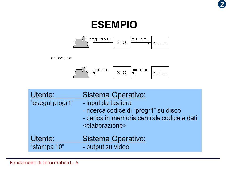 ESEMPIO Utente: Sistema Operativo: 2