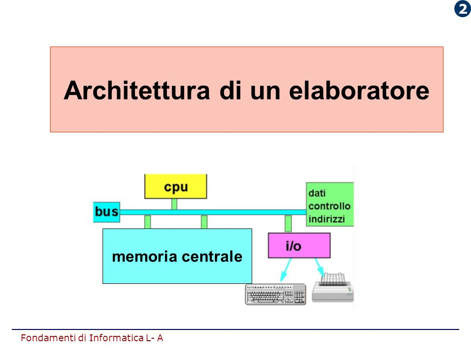 Architettura di un elaboratore