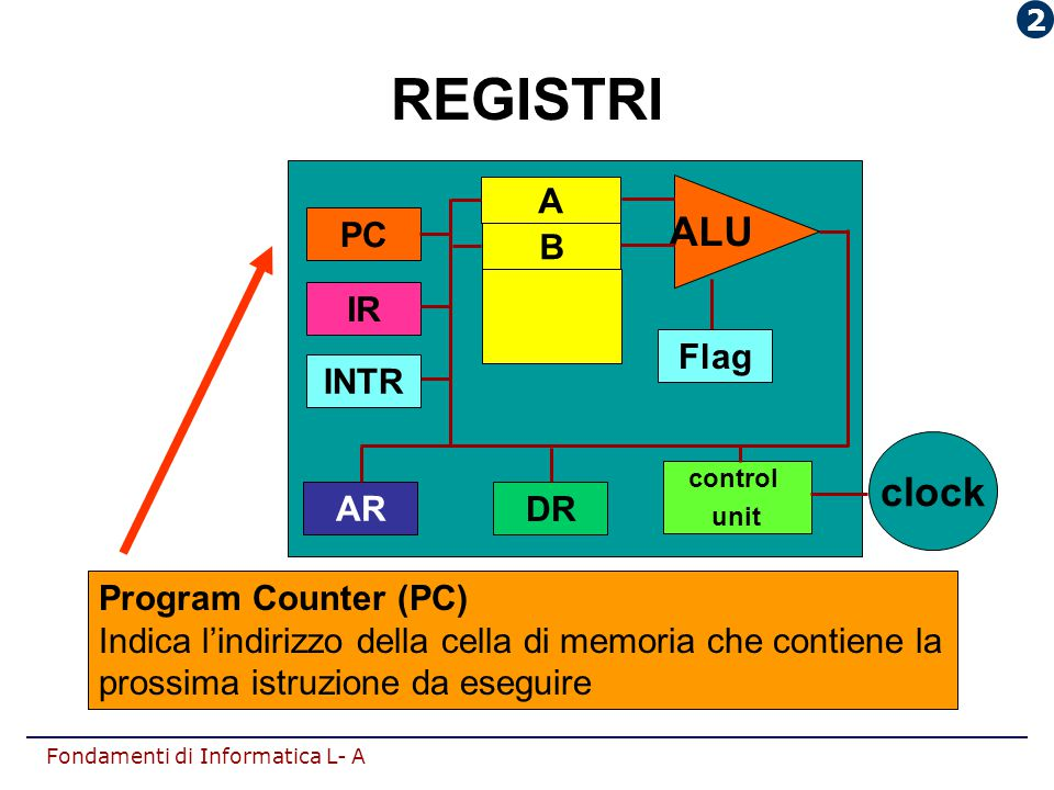 REGISTRI ALU clock INTR AR DR IR PC Flag A B Program Counter (PC)