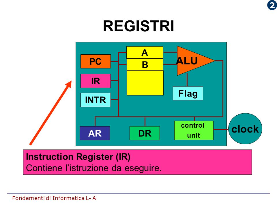 REGISTRI ALU clock INTR AR DR IR PC Flag A B Instruction Register (IR)