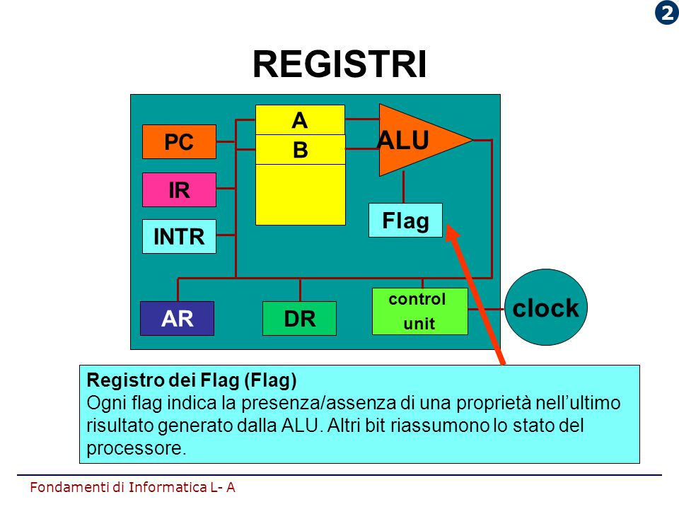 REGISTRI ALU clock A PC B IR Flag INTR AR DR 2