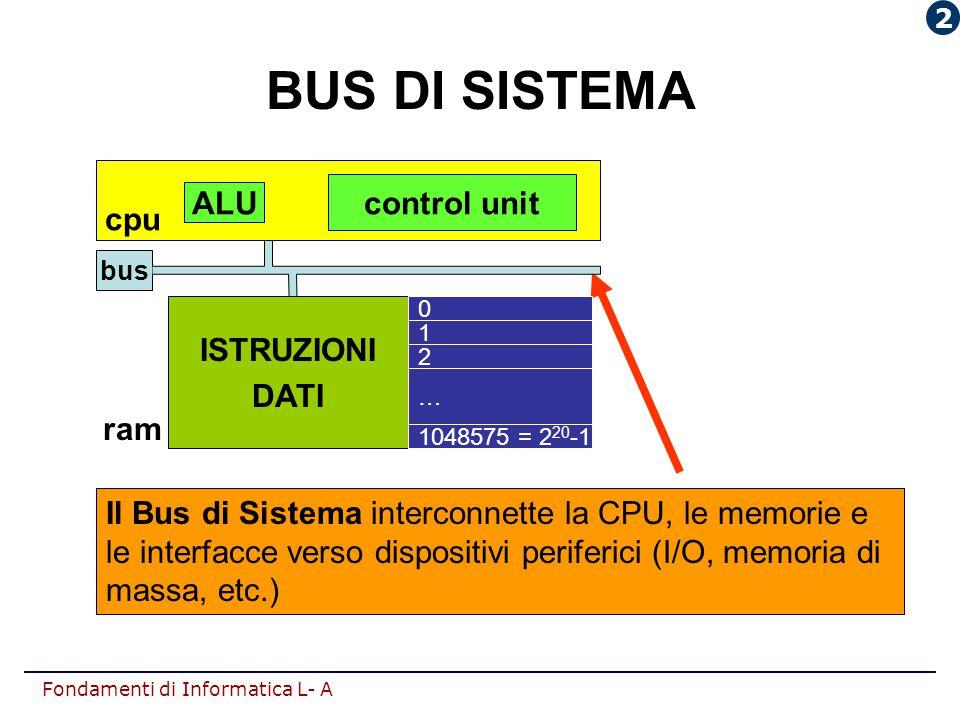 BUS DI SISTEMA control unit ALU cpu ISTRUZIONI DATI ram