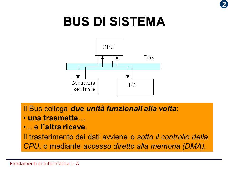 BUS DI SISTEMA Il Bus collega due unità funzionali alla volta: