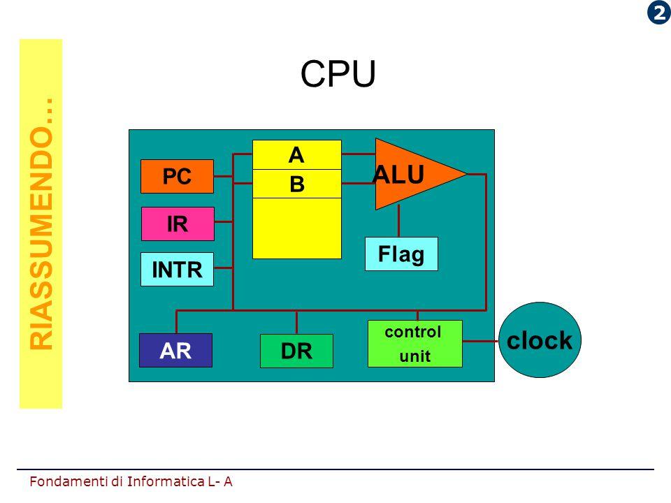 CPU RIASSUMENDO… ALU clock INTR AR DR IR PC Flag A B 2 control unit