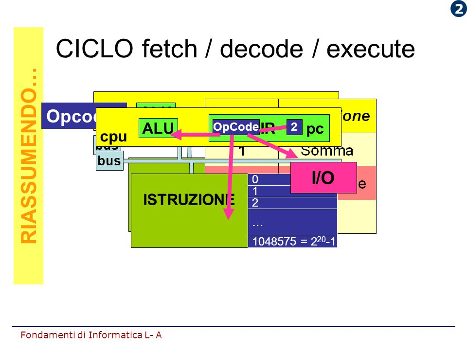 CICLO fetch / decode / execute