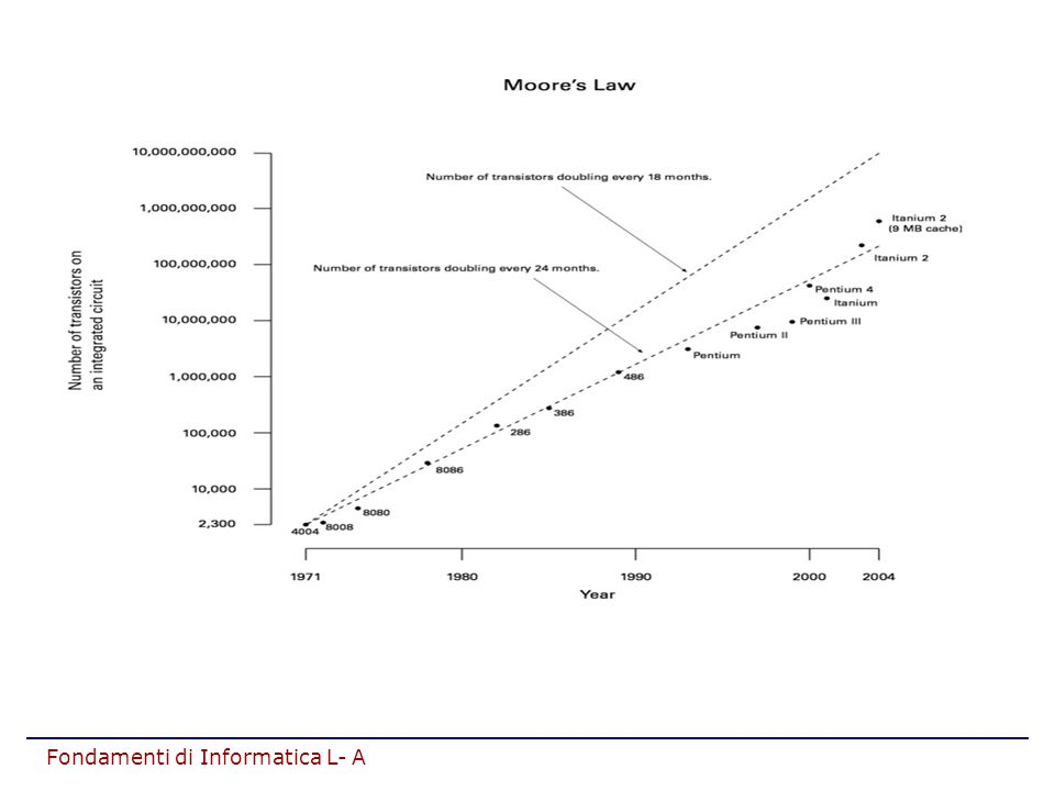 Moore s Law