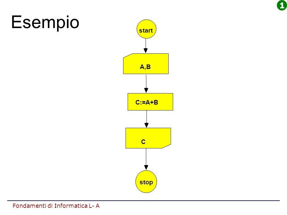 1 Esempio start A,B C:=A+B C stop