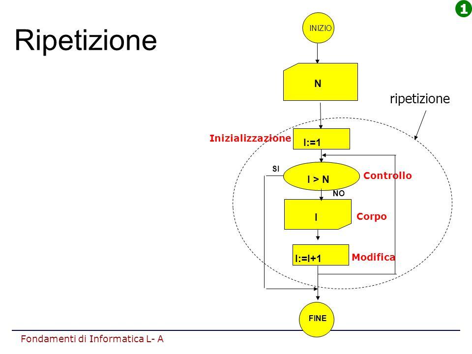 Ripetizione 1 ripetizione N I:=1 I > N I I:=I+1 Inizializzazione