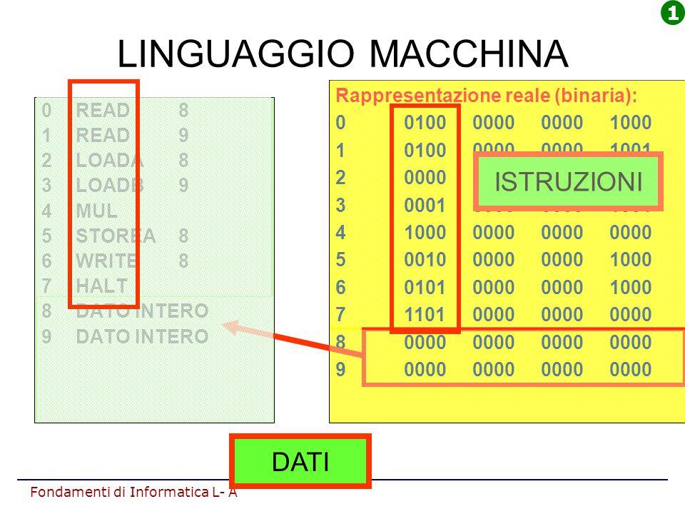 LINGUAGGIO MACCHINA ISTRUZIONI DATI 1