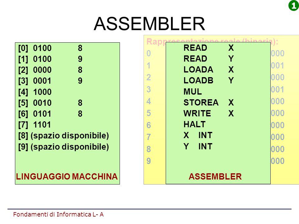 ASSEMBLER 1 Rappresentazione reale (binaria): 0 0100 0000 0000 1000