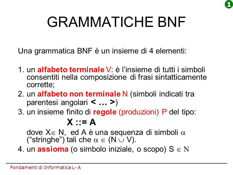 GRAMMATICHE BNF X ::= A Una grammatica BNF è un insieme di 4 elementi: