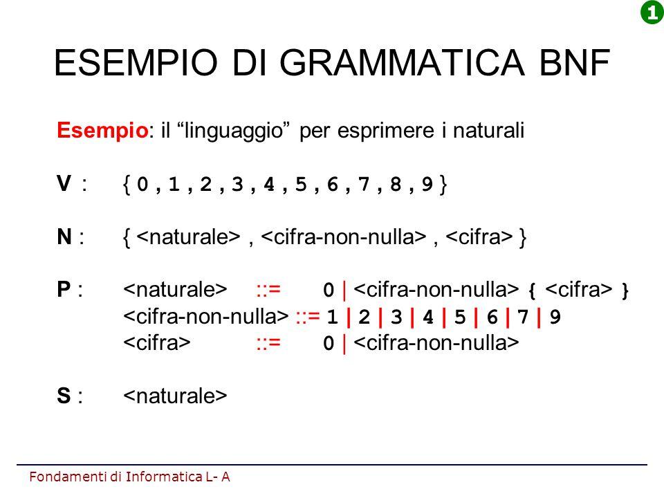 ESEMPIO DI GRAMMATICA BNF
