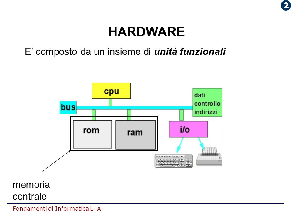 HARDWARE E' composto da un insieme di unità funzionali