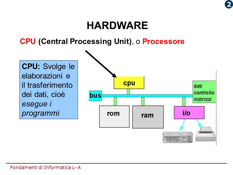 HARDWARE CPU (Central Processing Unit), o Processore