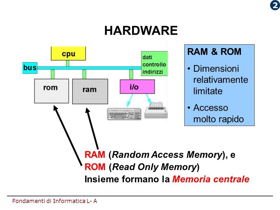 HARDWARE RAM & ROM Dimensioni relativamente limitate