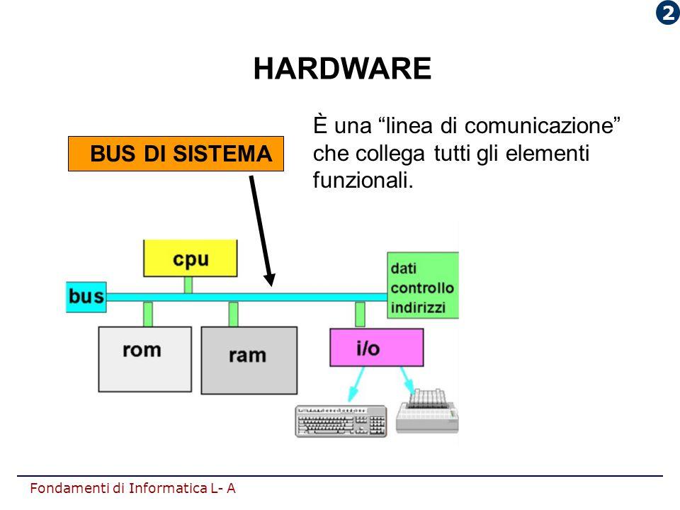 2 HARDWARE È una linea di comunicazione che collega tutti gli elementi funzionali. BUS DI SISTEMA