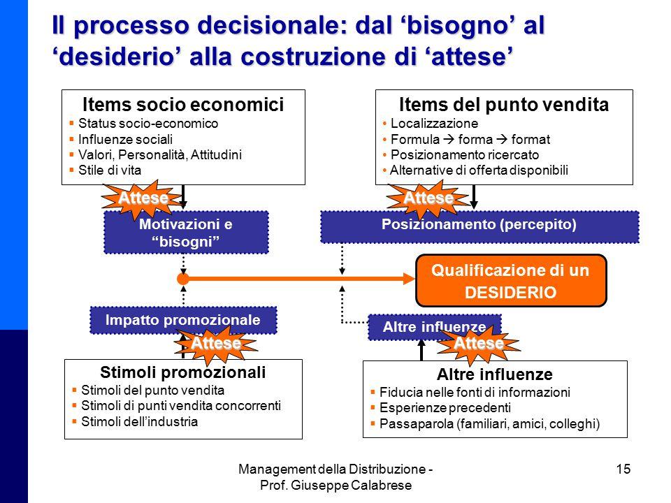 Il processo decisionale: dal 'bisogno' al 'desiderio' alla costruzione di 'attese'