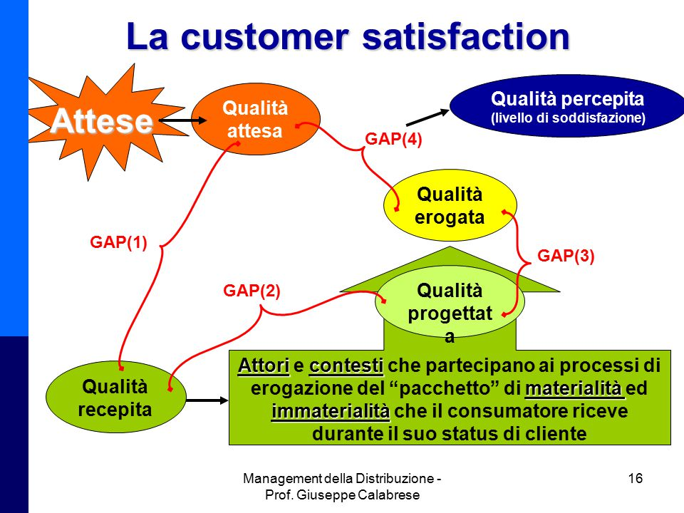 La customer satisfaction