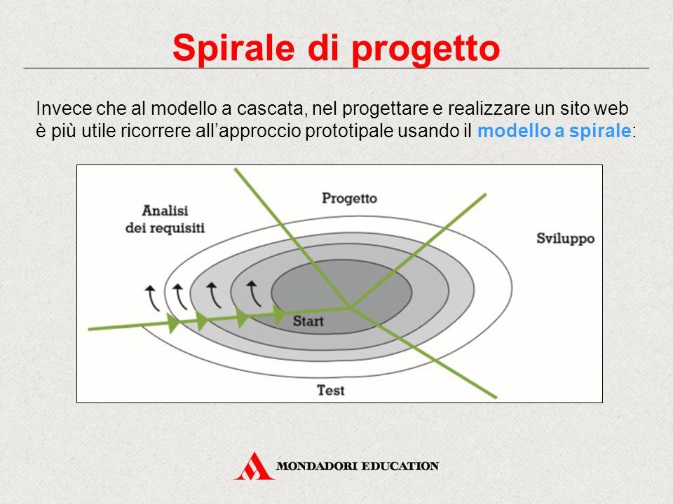 Spirale di progetto