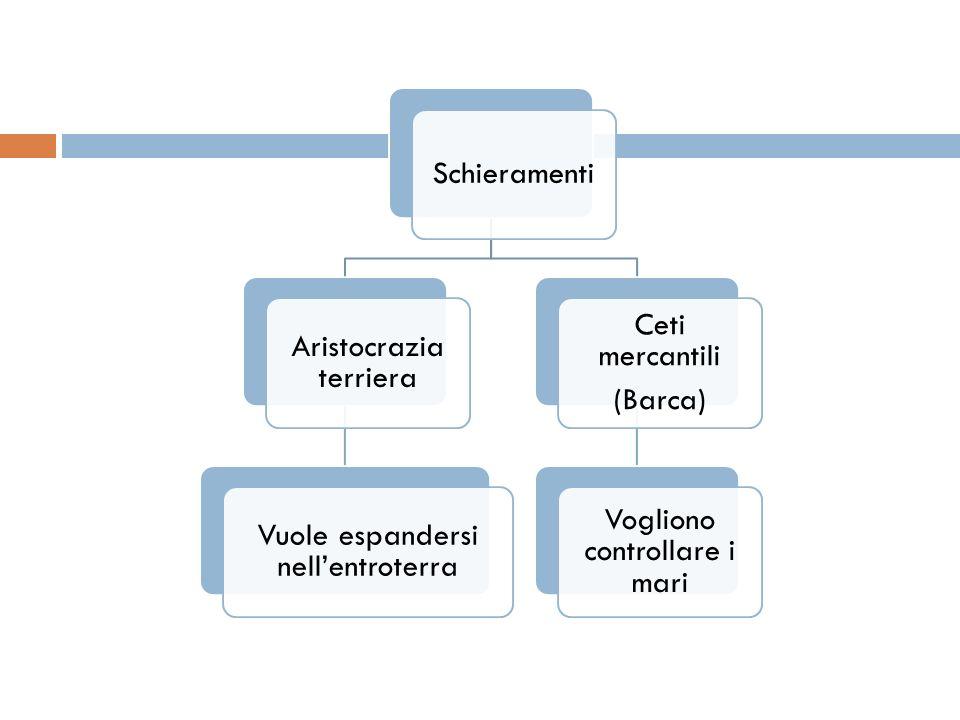 Aristocrazia terriera Vuole espandersi nell'entroterra Ceti mercantili