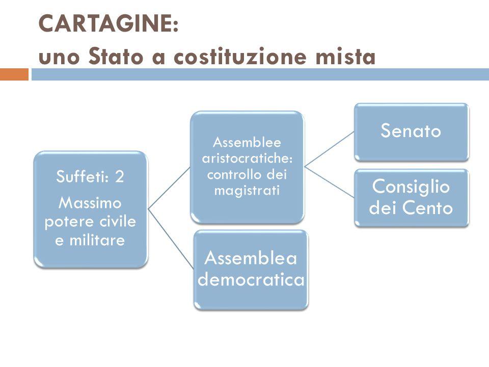 CARTAGINE: uno Stato a costituzione mista