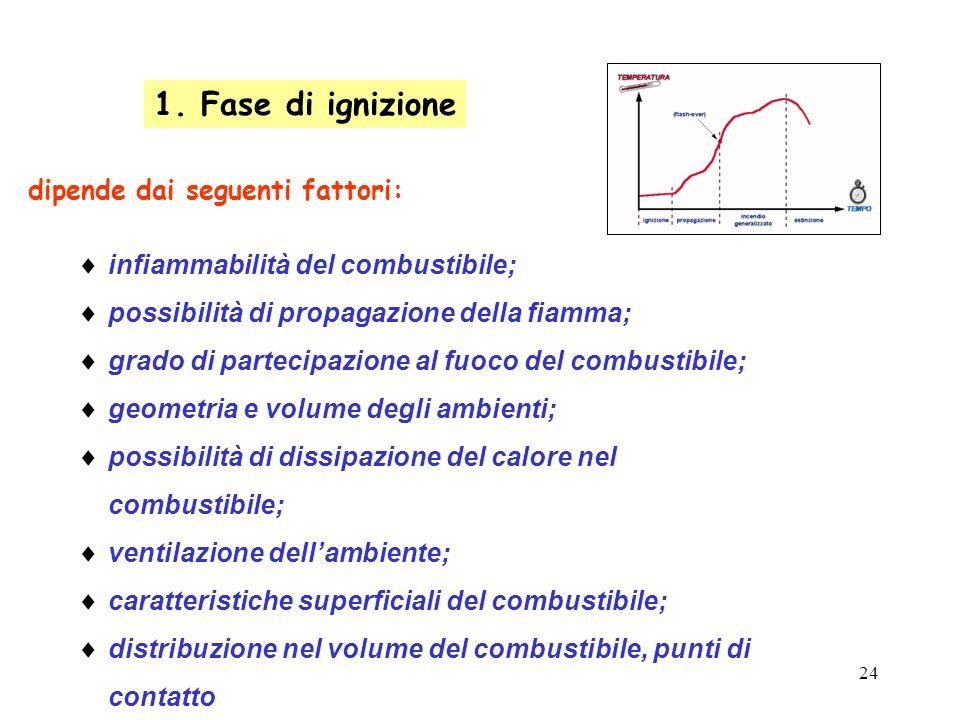 1. Fase di ignizione dipende dai seguenti fattori: