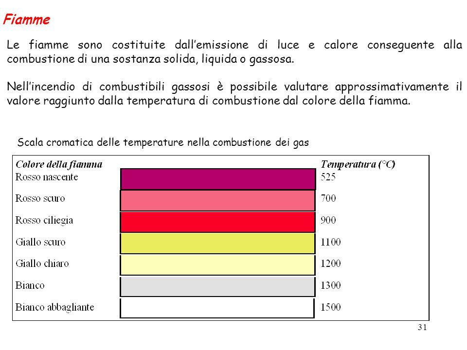 Scala cromatica delle temperature nella combustione dei gas
