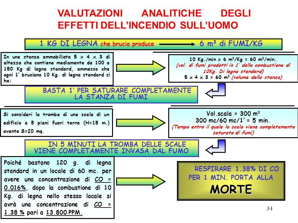 VALUTAZIONI ANALITICHE DEGLI EFFETTI DELL'INCENDIO SULL'UOMO