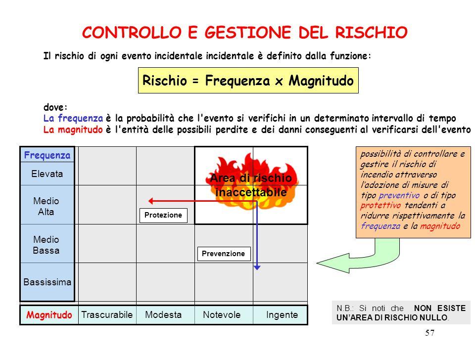 CONTROLLO E GESTIONE DEL RISCHIO Rischio = Frequenza x Magnitudo