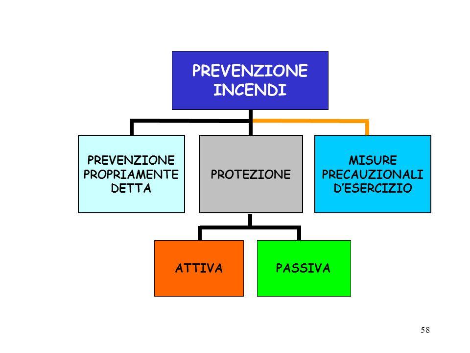 INCENDI PROTEZIONE MISURE PRECAUZIONALI D'ESERCIZIO PREVENZIONE
