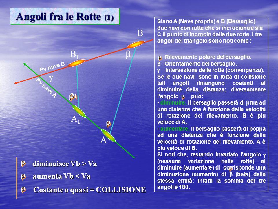 Angoli fra le Rotte (1) B B1 b g r1 A1 A r r diminuisce Vb > Va r
