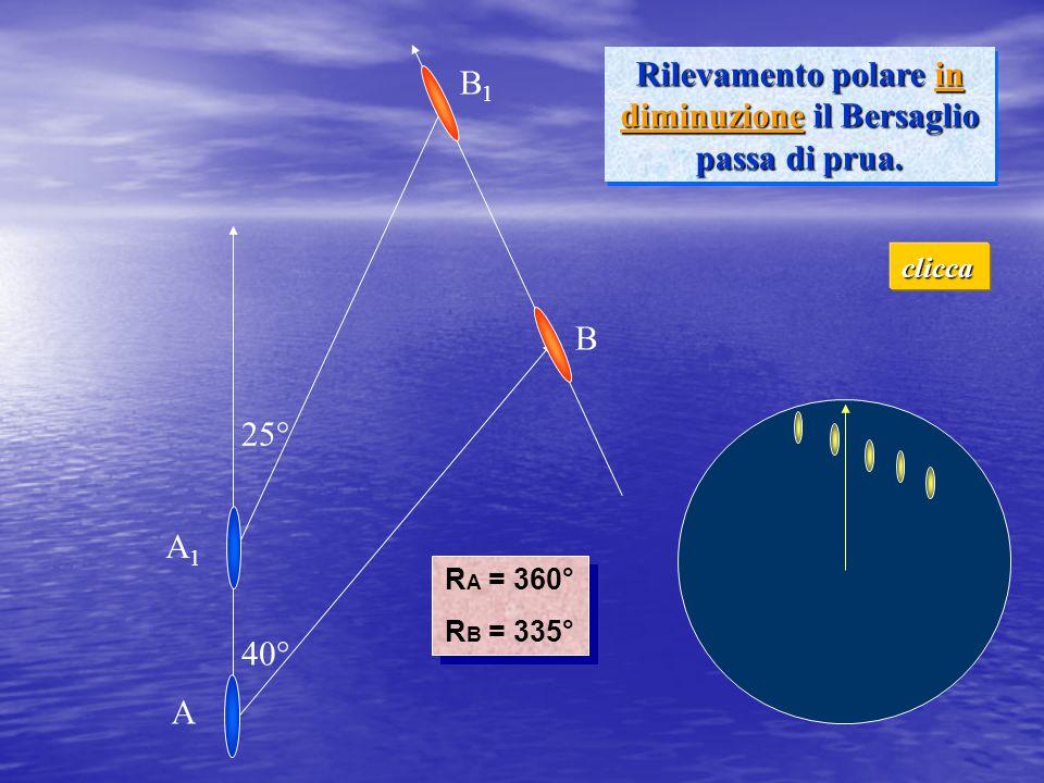 Rilevamento polare in diminuzione il Bersaglio passa di prua.