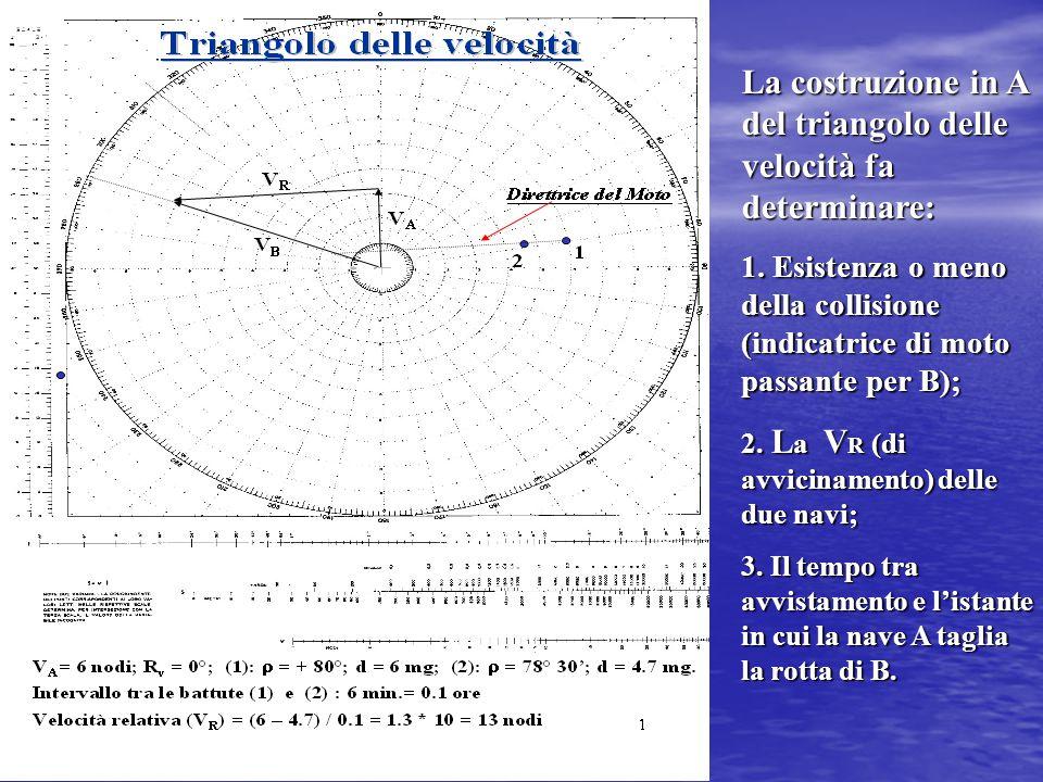 La costruzione in A del triangolo delle velocità fa determinare:
