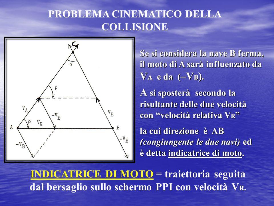 PROBLEMA CINEMATICO DELLA COLLISIONE