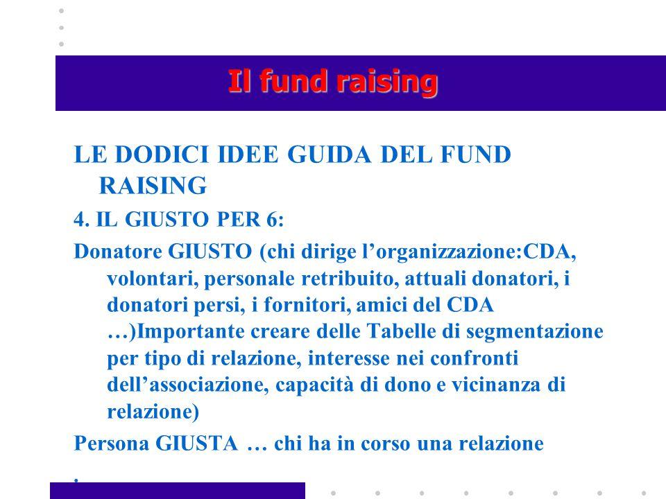 Il fund raising LE DODICI IDEE GUIDA DEL FUND RAISING