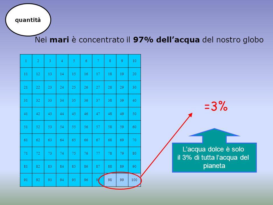 =3% Nei mari è concentrato il 97% dell'acqua del nostro globo