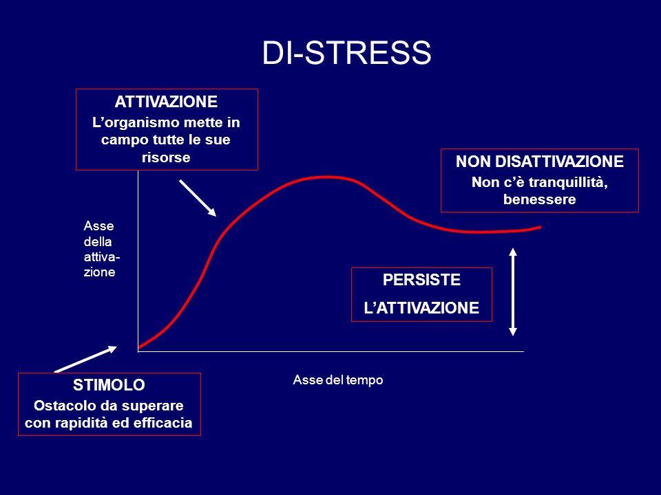DI-STRESS ATTIVAZIONE NON DISATTIVAZIONE PERSISTE L'ATTIVAZIONE