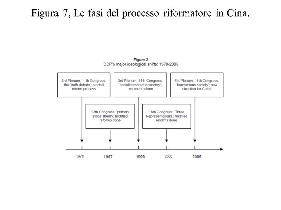 Figura 7, Le fasi del processo riformatore in Cina.