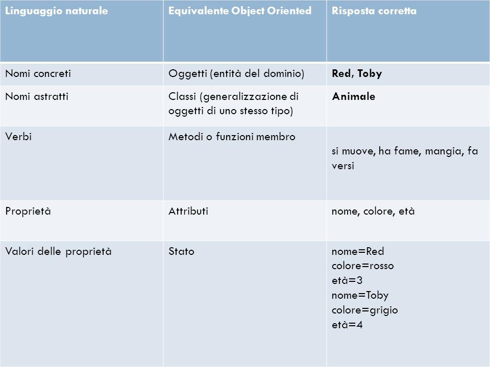 Linguaggio naturale Equivalente Object Oriented. Risposta corretta. Nomi concreti. Oggetti (entità del dominio)