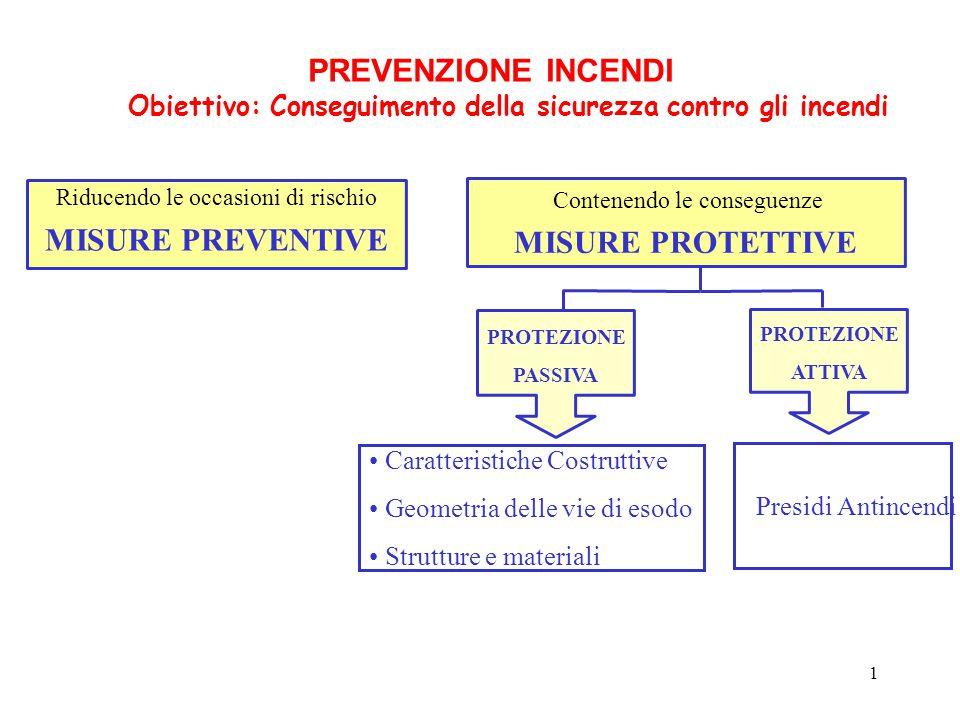 Obiettivo: Conseguimento della sicurezza contro gli incendi