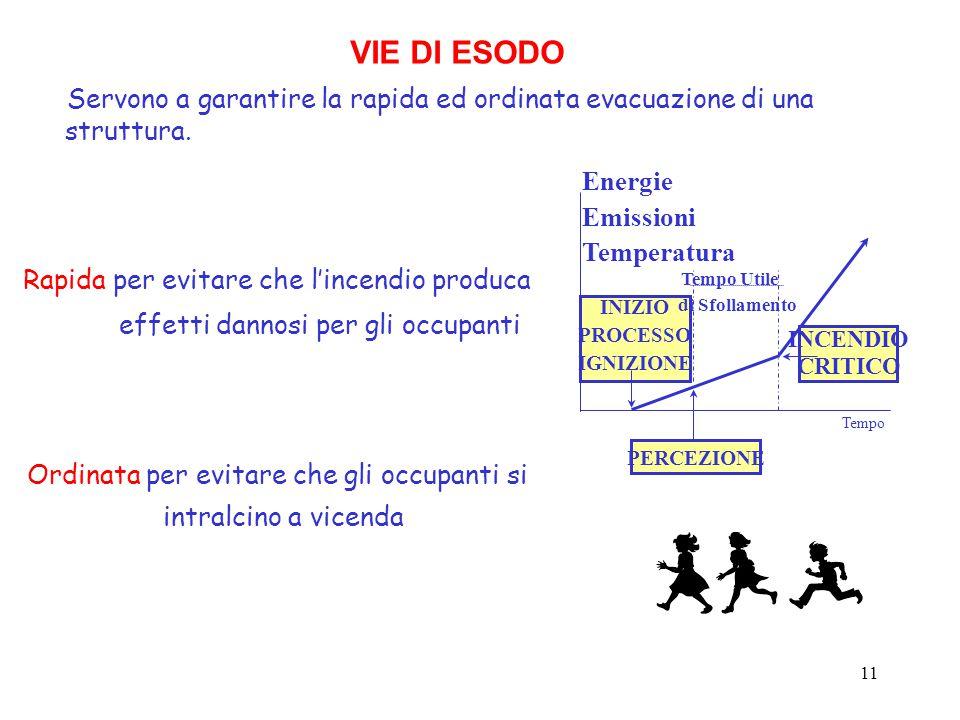 VIE DI ESODO Servono a garantire la rapida ed ordinata evacuazione di una struttura. Energie. Emissioni.