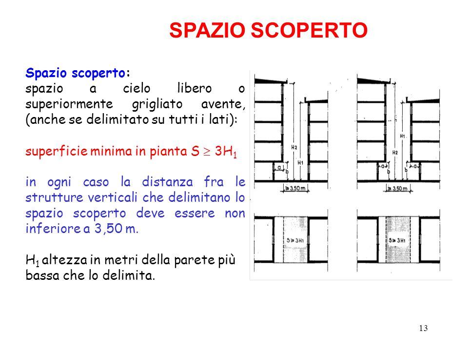 SPAZIO SCOPERTO Spazio scoperto: