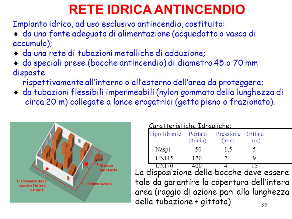 RETE IDRICA ANTINCENDIO