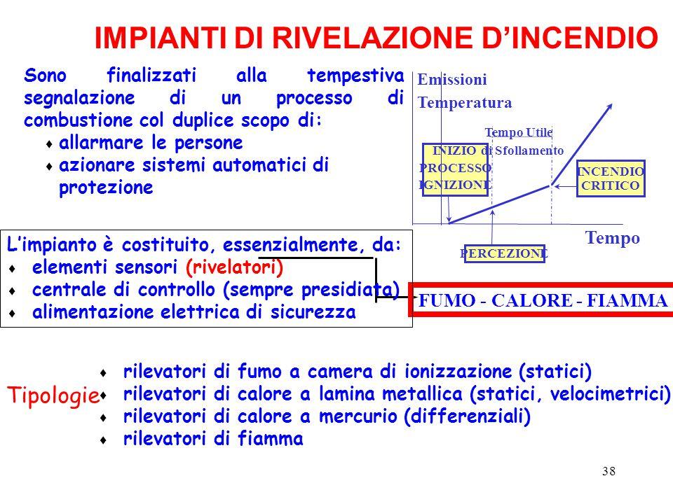 IMPIANTI DI RIVELAZIONE D'INCENDIO