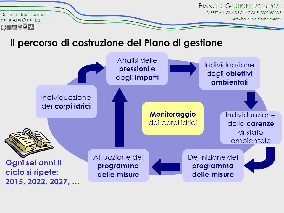 Il percorso di costruzione del Piano di gestione