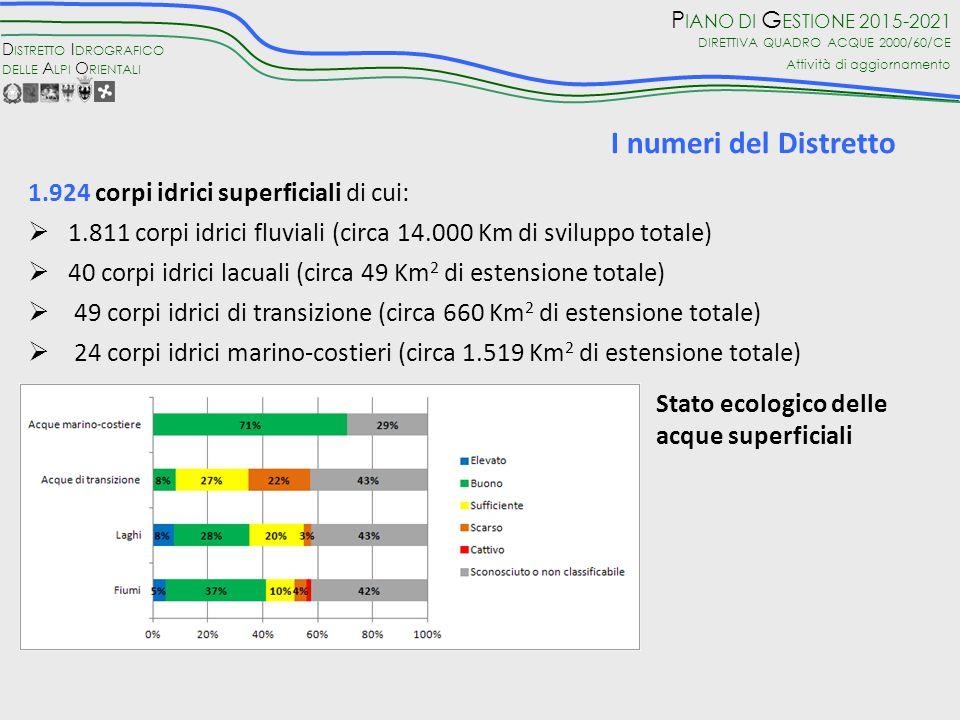 I numeri del Distretto 1.924 corpi idrici superficiali di cui: