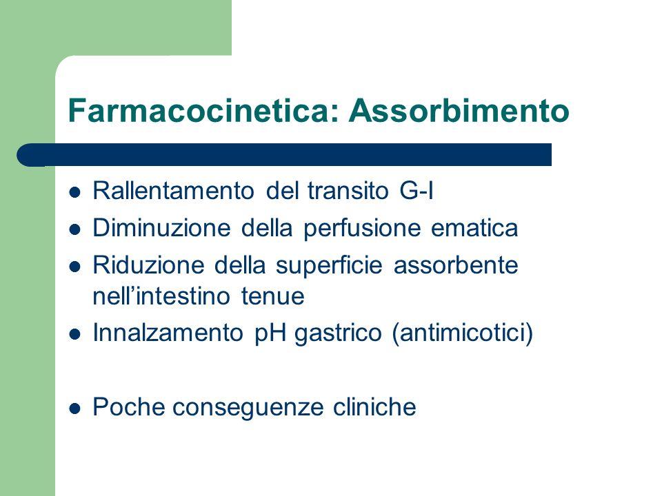 Farmacocinetica: Assorbimento