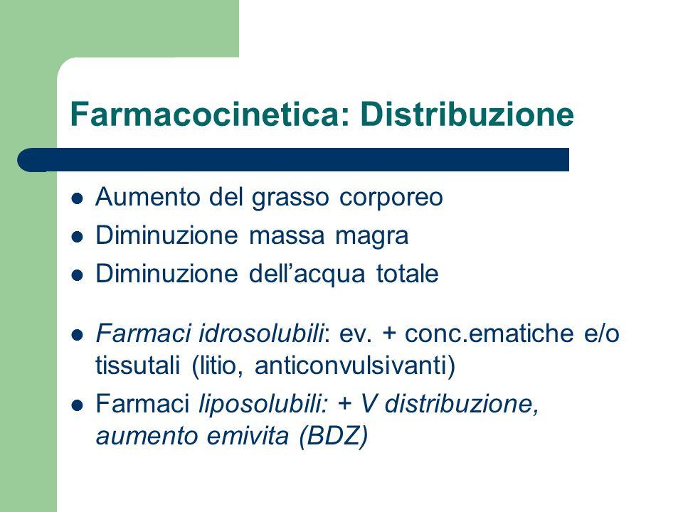 Farmacocinetica: Distribuzione
